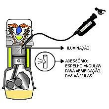 Endoscopia para visualização interna de motores com cabo 45 cm